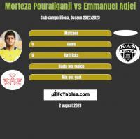 Morteza Pouraliganji vs Emmanuel Adjei h2h player stats