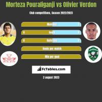 Morteza Pouraliganji vs Olivier Verdon h2h player stats
