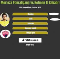 Morteza Pouraliganji vs Hotman El Kababri h2h player stats