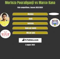 Morteza Pouraliganji vs Marco Kana h2h player stats