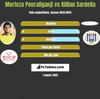 Morteza Pouraliganji vs Killian Sardella h2h player stats