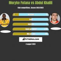 Moryke Fofana vs Abdul Khalili h2h player stats