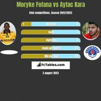 Moryke Fofana vs Aytac Kara h2h player stats