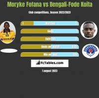 Moryke Fofana vs Bengali-Fode Koita h2h player stats