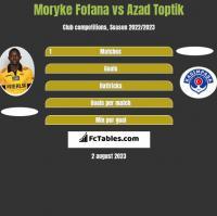 Moryke Fofana vs Azad Toptik h2h player stats