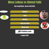 Mosa Lebusa vs Ahmed Fathi h2h player stats