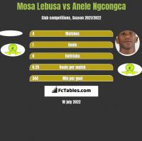 Mosa Lebusa vs Anele Ngcongca h2h player stats