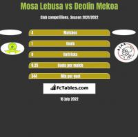 Mosa Lebusa vs Deolin Mekoa h2h player stats
