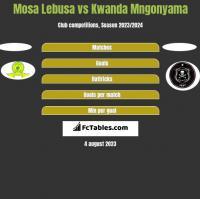 Mosa Lebusa vs Kwanda Mngonyama h2h player stats