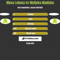 Mosa Lebusa vs Motjeka Madisha h2h player stats