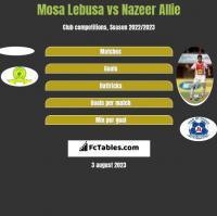 Mosa Lebusa vs Nazeer Allie h2h player stats