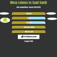 Mosa Lebusa vs Saad Samir h2h player stats