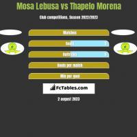 Mosa Lebusa vs Thapelo Morena h2h player stats