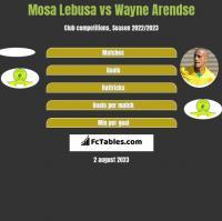 Mosa Lebusa vs Wayne Arendse h2h player stats