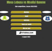 Mosa Lebusa vs Mxolisi Kunene h2h player stats