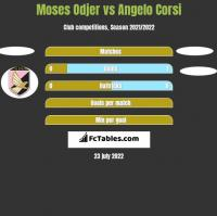 Moses Odjer vs Angelo Corsi h2h player stats