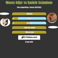Moses Odjer vs Daniele Sciaudone h2h player stats