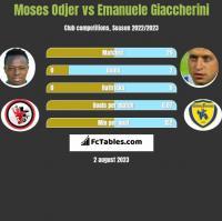 Moses Odjer vs Emanuele Giaccherini h2h player stats