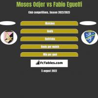 Moses Odjer vs Fabio Eguelfi h2h player stats