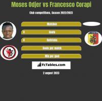 Moses Odjer vs Francesco Corapi h2h player stats