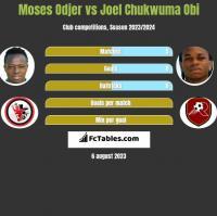 Moses Odjer vs Joel Chukwuma Obi h2h player stats