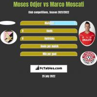 Moses Odjer vs Marco Moscati h2h player stats