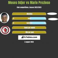 Moses Odjer vs Mario Prezioso h2h player stats