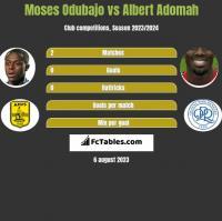 Moses Odubajo vs Albert Adomah h2h player stats