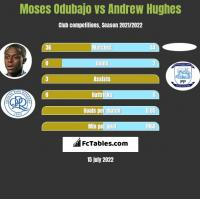 Moses Odubajo vs Andrew Hughes h2h player stats