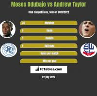 Moses Odubajo vs Andrew Taylor h2h player stats