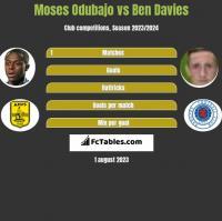 Moses Odubajo vs Ben Davies h2h player stats