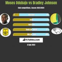 Moses Odubajo vs Bradley Johnson h2h player stats