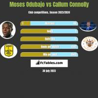 Moses Odubajo vs Callum Connolly h2h player stats