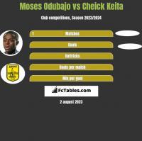 Moses Odubajo vs Cheick Keita h2h player stats