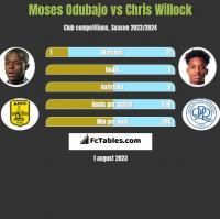 Moses Odubajo vs Chris Willock h2h player stats