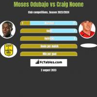 Moses Odubajo vs Craig Noone h2h player stats