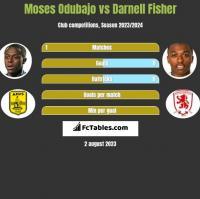 Moses Odubajo vs Darnell Fisher h2h player stats