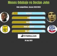 Moses Odubajo vs Declan John h2h player stats