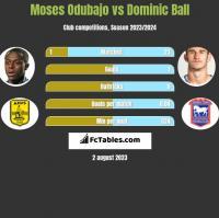 Moses Odubajo vs Dominic Ball h2h player stats