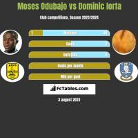 Moses Odubajo vs Dominic Iorfa h2h player stats
