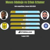 Moses Odubajo vs Erhun Oztumer h2h player stats