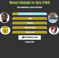 Moses Odubajo vs Gary O'Neil h2h player stats