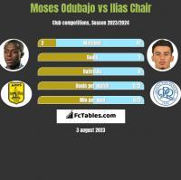 Moses Odubajo vs Ilias Chair h2h player stats
