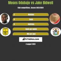 Moses Odubajo vs Jake Bidwell h2h player stats