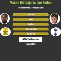Moses Odubajo vs Joe Rodon h2h player stats
