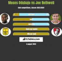 Moses Odubajo vs Joe Rothwell h2h player stats