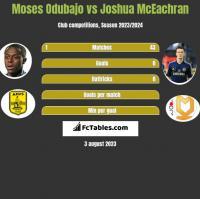 Moses Odubajo vs Joshua McEachran h2h player stats