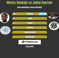 Moses Odubajo vs Julian Boerner h2h player stats