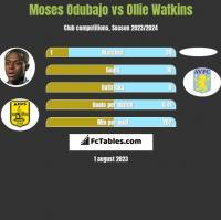 Moses Odubajo vs Ollie Watkins h2h player stats