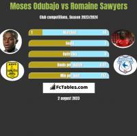 Moses Odubajo vs Romaine Sawyers h2h player stats